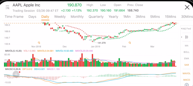 Moomoo Review Charts and Technical Indicators