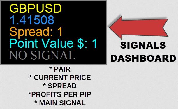 Moon Forex Code Signals Dashboard