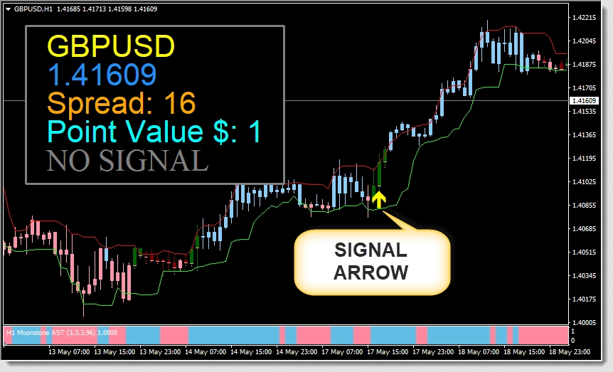 Moon Forex Code System