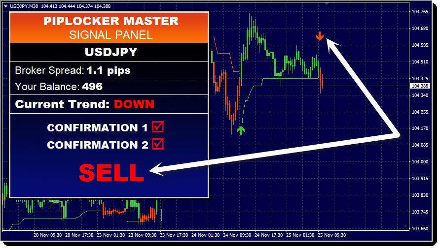 PipLocker Master Sell Trade