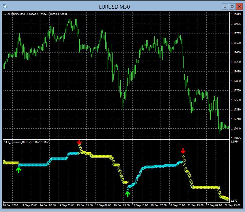 SFI Indicator EURUSD 30-minute Chart