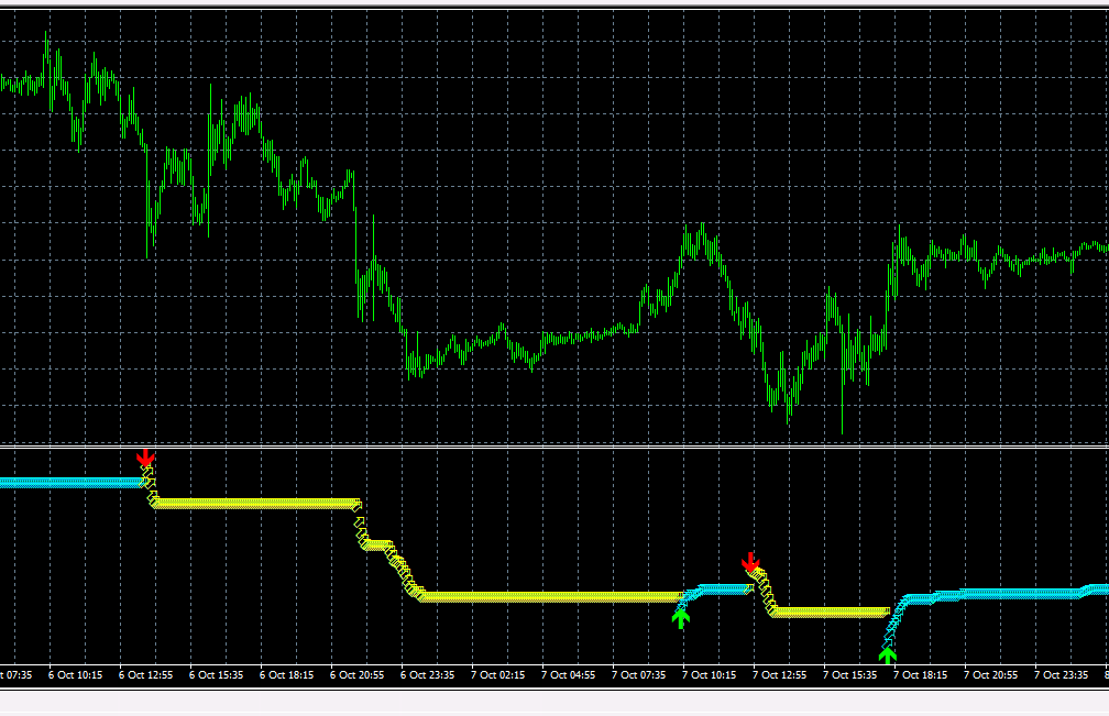 SFI Indicator GBPUSD 5-minute Chart