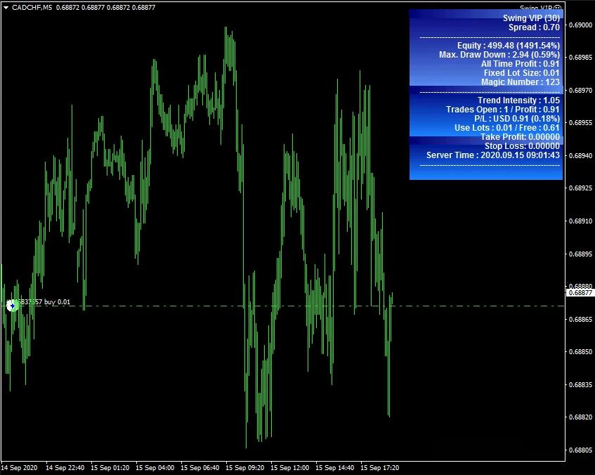 Swing VIP EA CADCHF Chart