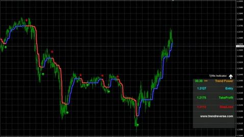 Tj10X Forex Indicator Chart 2
