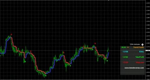 Tj10X Forex Indicator Chart 3