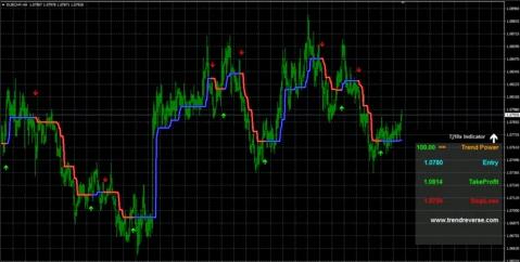 Tj10X Forex Indicator Chart