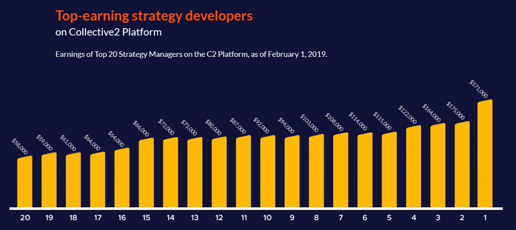 Top-earning Strategy Developers