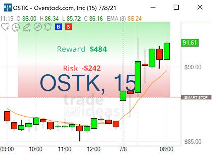 Trade Ideas Overstock