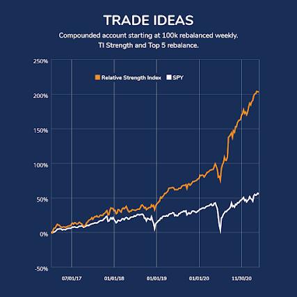 Trade Ideas Relative Strength