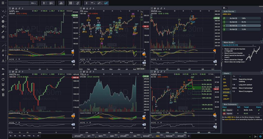 WaveBasis Chart Layouts