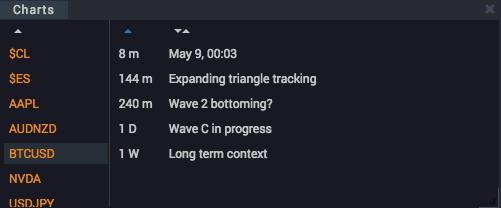 WaveBasis Chart Management