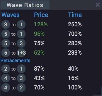 WaveBasis Wave Ratios