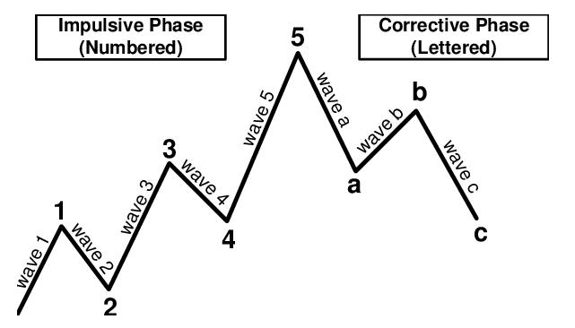 Waves Analysis