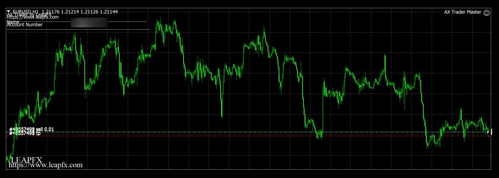 AX Trader Chart Setup