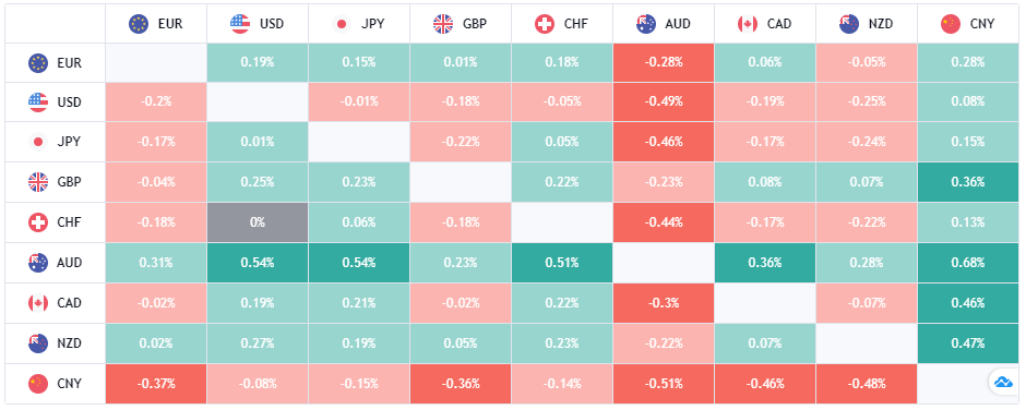 AccepTrade Review Heat Map