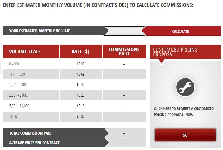 Advantage Futures Commision Calculator