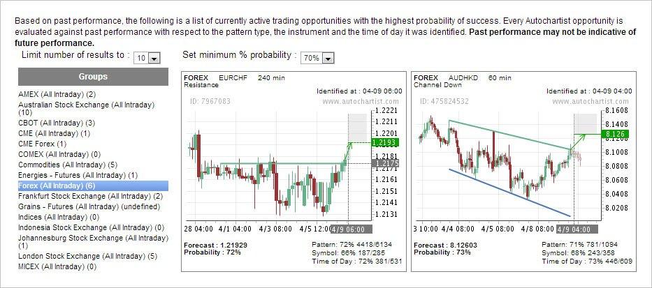 Autochartist Trading Signals