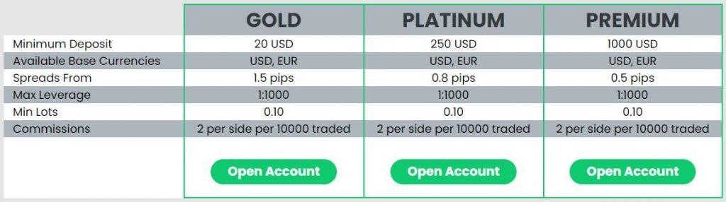 Finzo Markets Account Types