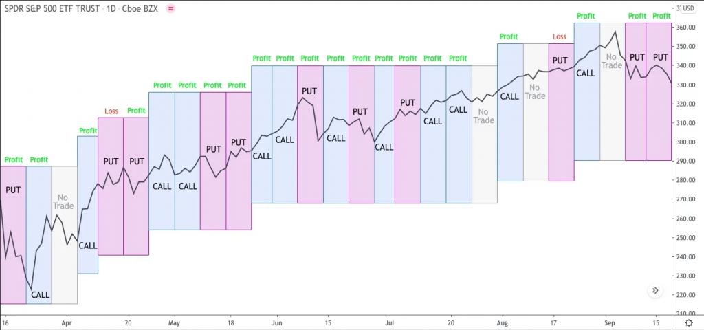 Macro Sentiment Indicators History