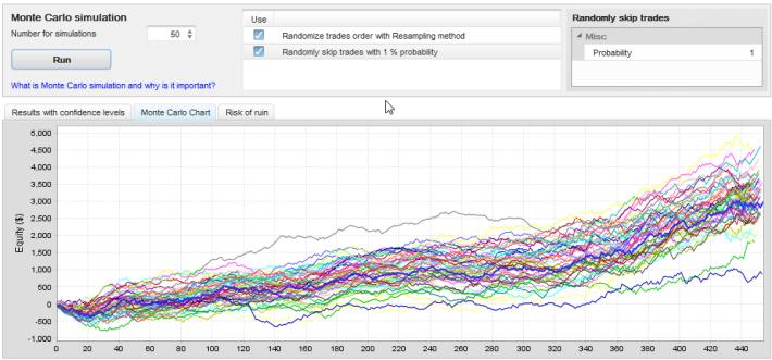 QuantAnalyzer Monte Carlo Simulations