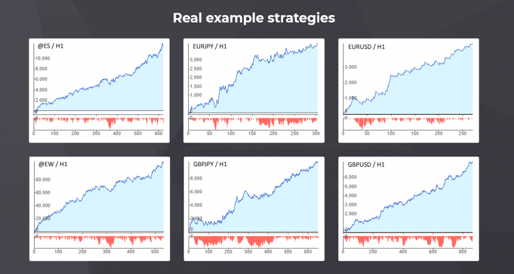 StrategyQuant X Example Strategies
