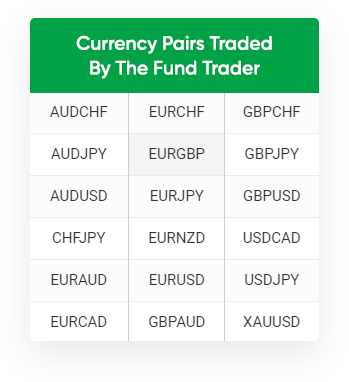 The Fund Trader Currency Pairs