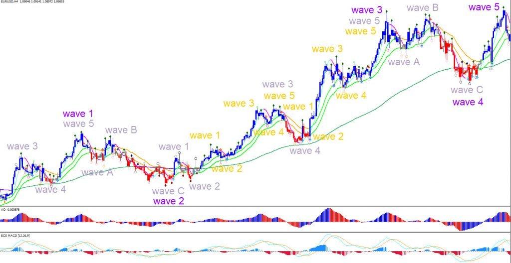 Elite CurrenSea Elliot Wave Analysis