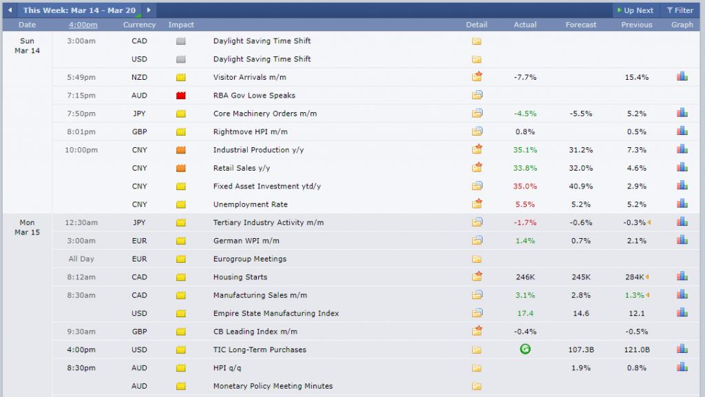 FCMarket Review Economic Calendar