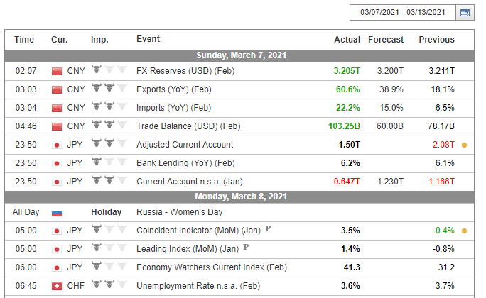 Fortissio Review Economic Calendar