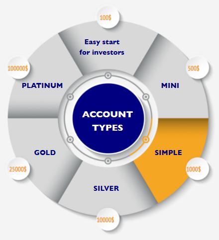 Gerchik & Co Account Types