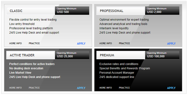 InterForex Review Account Types