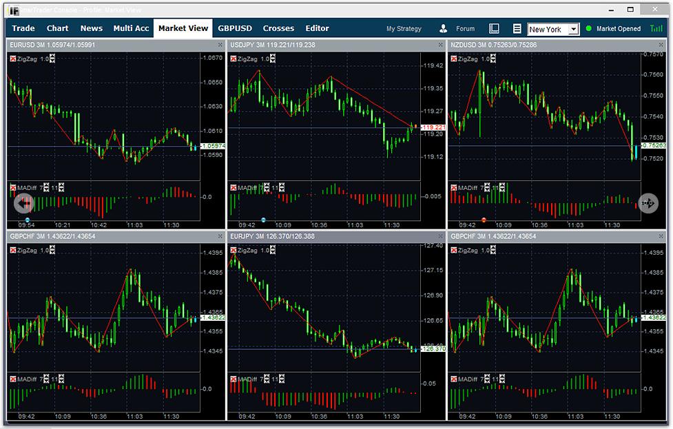 InterForex Review Trading Platform