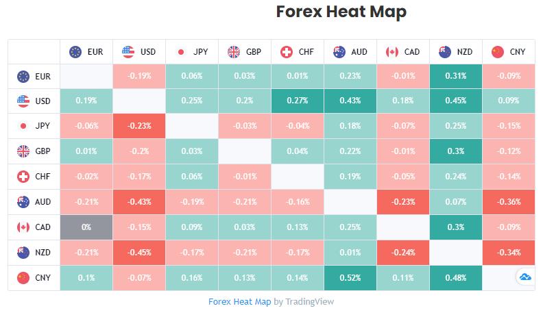 Lucrum Pro Forex Heat Map