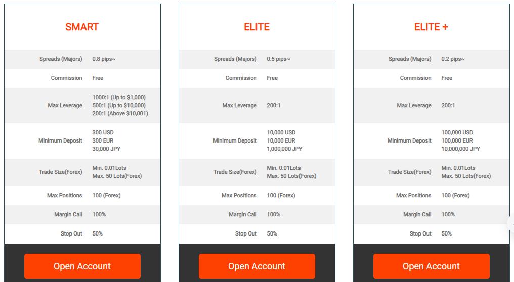 Milton Markets Account Types