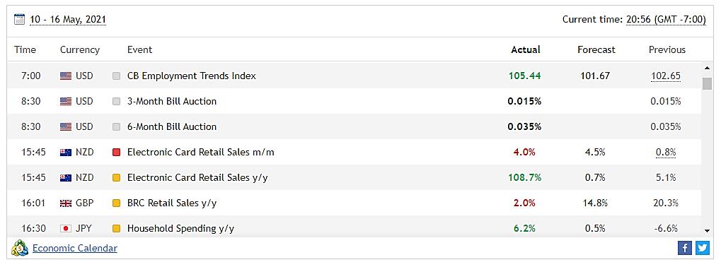 Milton Markets Economic Calendar