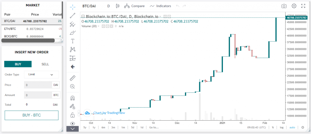 Paymium Review Charts By Trade View