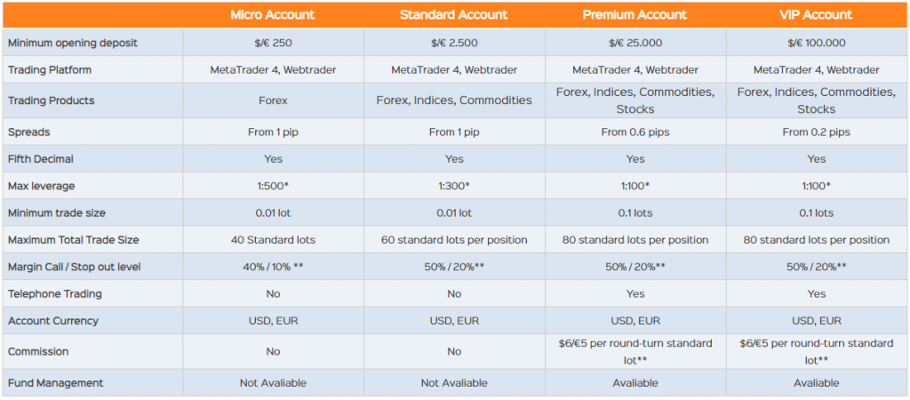 Timarkets Review Account Types