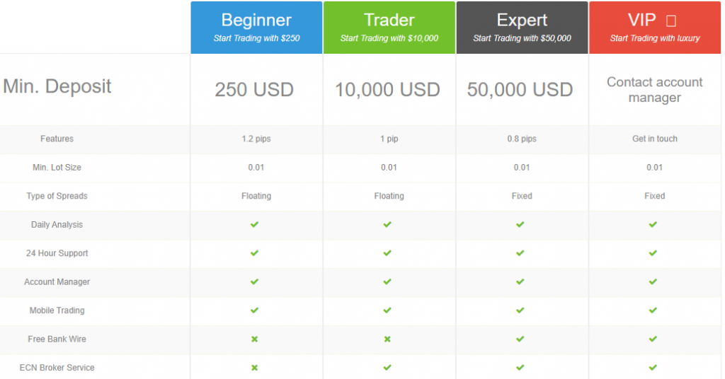 Trade12 Account Types