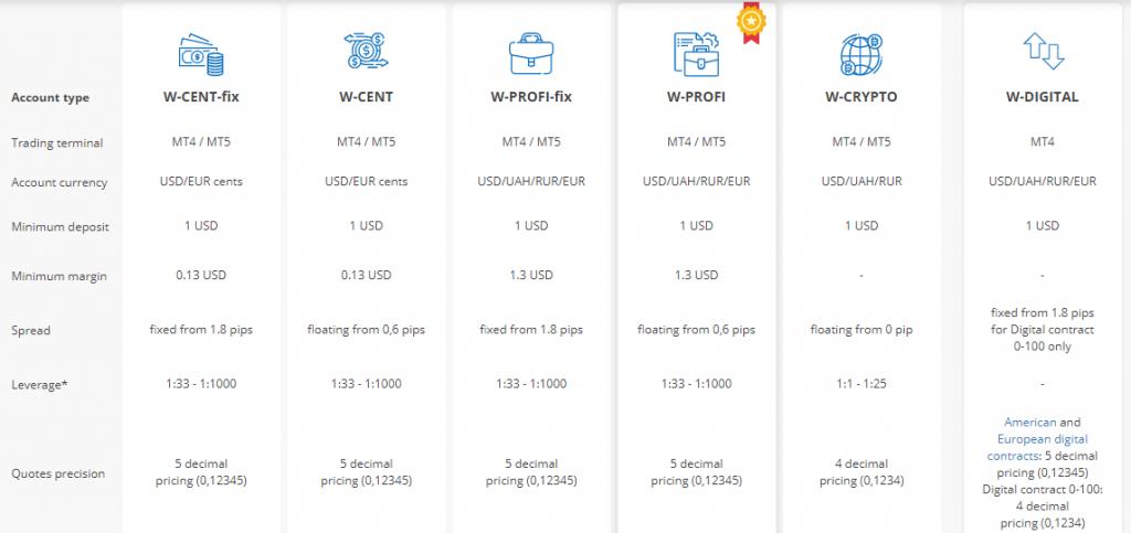 World Forex Account Types
