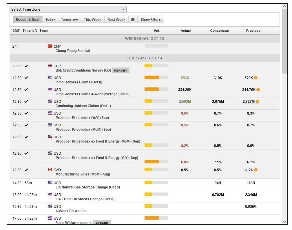 GO Markets Economic Calendar